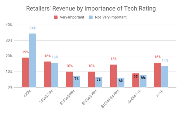 "All retailers generating revenue over $5 million reported that they consider technology ""very important"" versus ""not very important"""