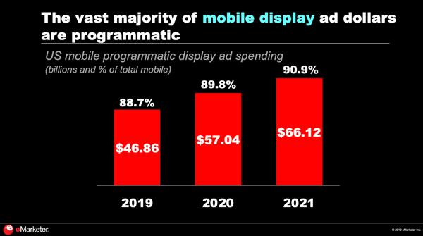 mobile advertising programmatic display ad spending