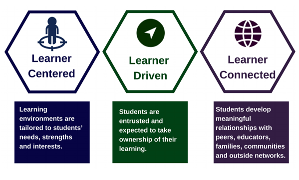 three core values of personalized learning are that they are: learned centered, learner driven, and learner connected.