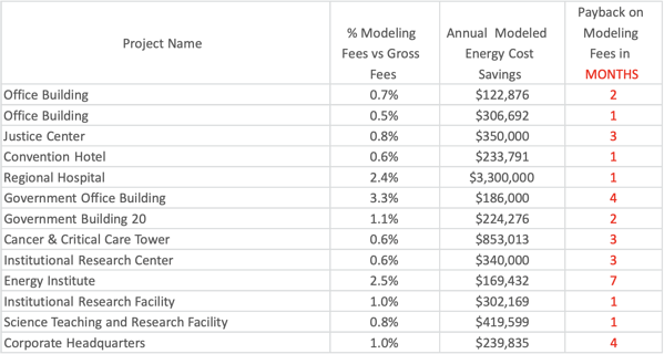 Graphical depiction showing the ROI across different building projects when they use BEM software.