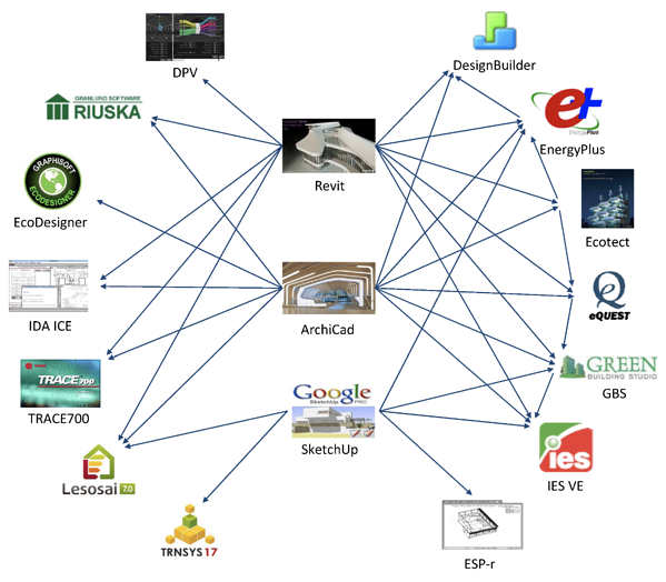 Graphical depiction of how large vendors use different types of BEM software, which in the future have the potential to accelerate adoption.