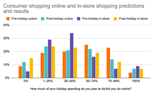 According to G2's 2018 holiday survey, consumers predicted they would do more in-store shopping than they actually did.