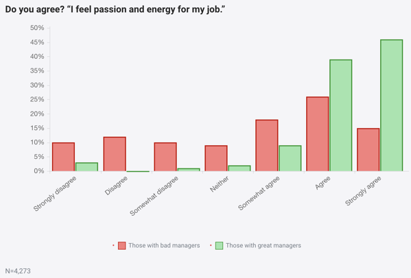Employee affect comparison graph