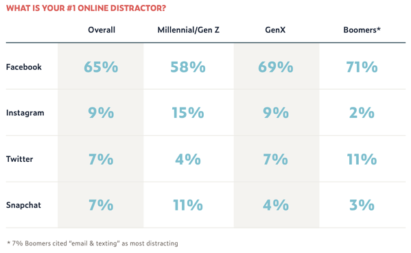 social media distractions by generation graph