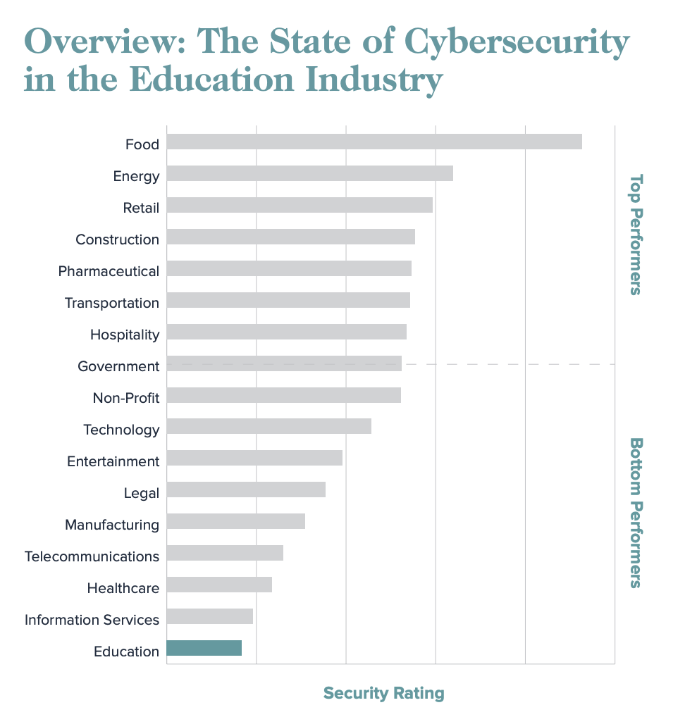According to SecurityScorecard's overview of the state of cybersecurity by industry, the education industry is least prepared to handle cybersecurity threats.