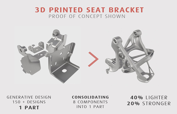Autdesk's proof of concept for a 3d printed seat bracket exemplifies how computer-aided technology can consolidate and provide different variations of a design.