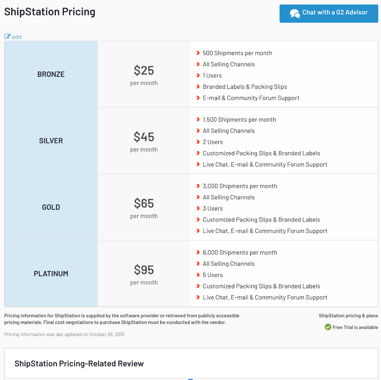 Example of G2 pricing reviews for a product, ShipStation