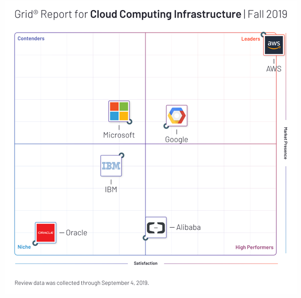 G2's grid report for cloud computing infrastructure as of fall 2019