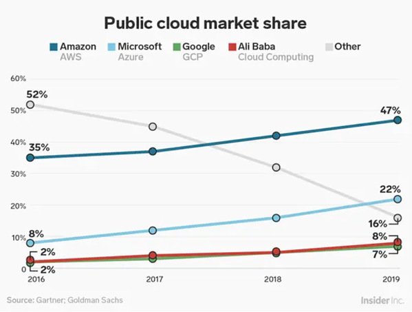 Public cloud market share is held largely by Amazon, Microsoft, Google, and Ali Baba