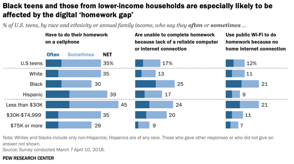 the digital 'homework gap' based on access to internet