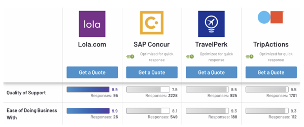 G2's top-rated travel management software