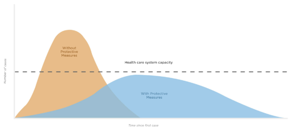 flattening the curve is crucial to not overwhelm the health care system