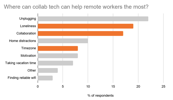 Graph showing where collaboration technology can help remote workers the most.
