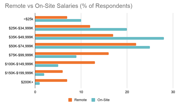 A graph showing remote versus on-site salaries per income levels.