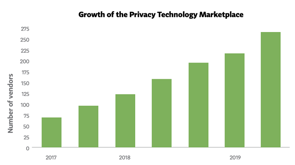 graphic showing the growth of the privacy technology marketplace