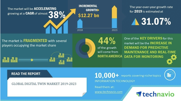 global digital twin market is projected to grow 38% between 2019 and 2023
