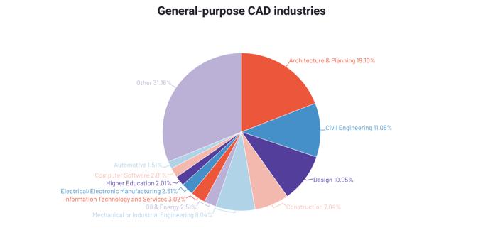 pie chart illustrating general-purpose CAD industries