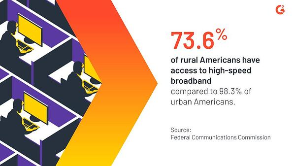 73.6% of rural Americans have access to high-speed broadband compared to 98.3% of urban Americans.