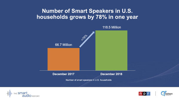 According to National Public Media, the number of Smart Speakers in U.S. households grew by 78% in one year from December 2017 to December 2018.
