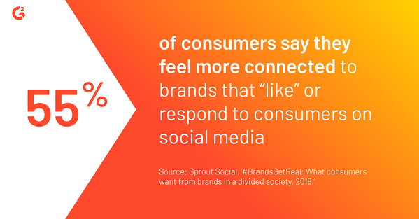 "According to a survey from Sprout Social, 55% of consumers say they feel more connected to brands that ""like"" or respond to consumers on social media"