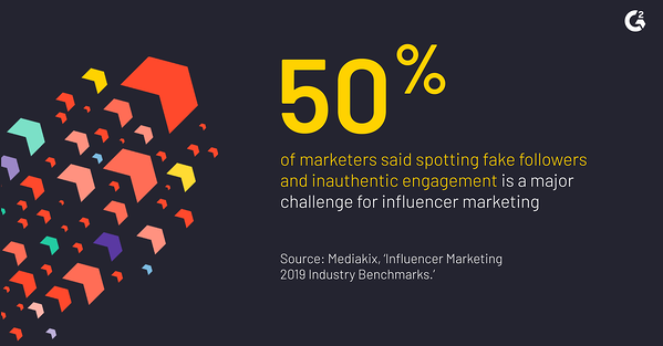 "According to Mediakix's ""Influencer Marketing 2019 Industry Benchmarks"" report, 50% of marketers said spotting fake followers and inauthentic engagement is a major challenge for influencer marketing."