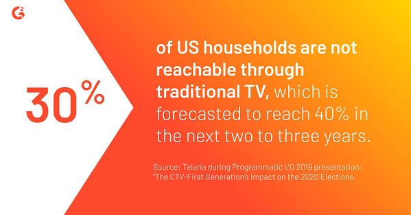 According to Telaria, 30% of U.S. household are not reachable through traditional tv, and that is projected to increase to 40% in the next two to three years