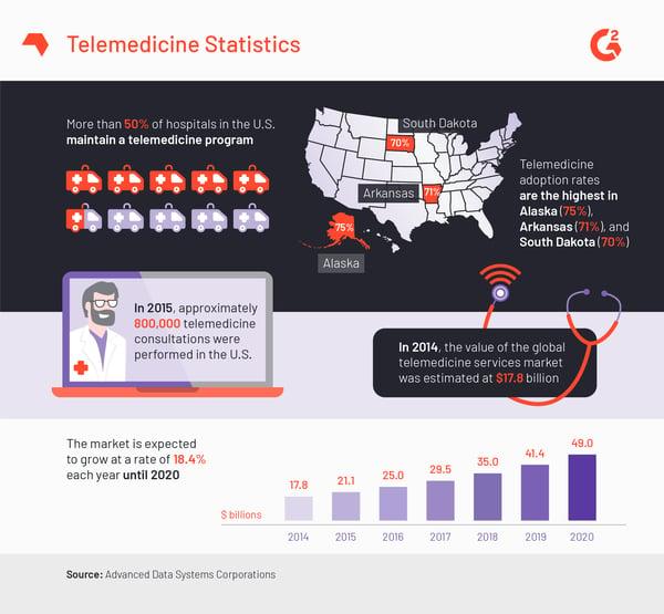 Telemedicine US Statistics