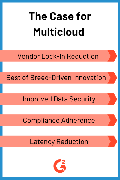The Case for Multicloud Adoption: Vendor lock-in reduction, best of breed-driven innovation, improved data security, compliance adherence, latency reduction.