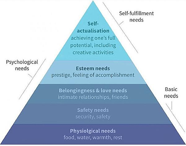 pyramid illustrating Maslow's hierarchy of needs