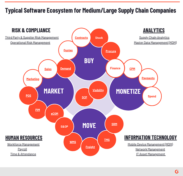software ecosystem for medium/large supply chain companies