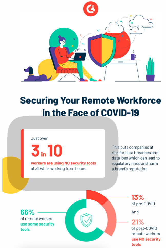 infographic with stats that illustrate remote workforce security during COVID-19