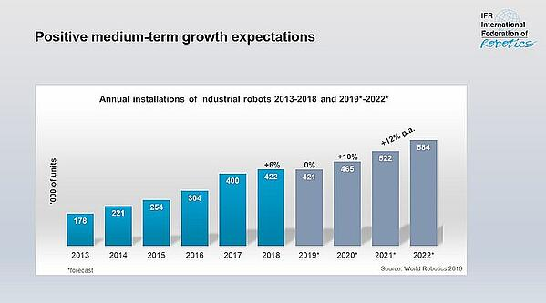 Annual installation of industrial robots has been trending up the past five years, and is projected to continue the next four years