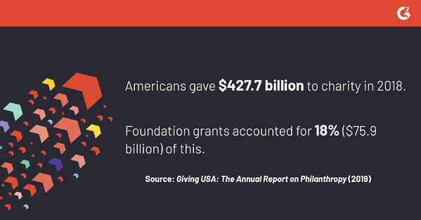 According to the 2019 Annual Report on Philanthropy, Americans gave $427.7 billion to charity in 2018, and foundation grants accounted for 18% ($75.9 billion) of that figure.