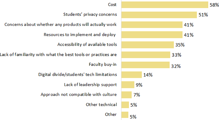 EDUCAUSE chart showing challenges of remote proctoring