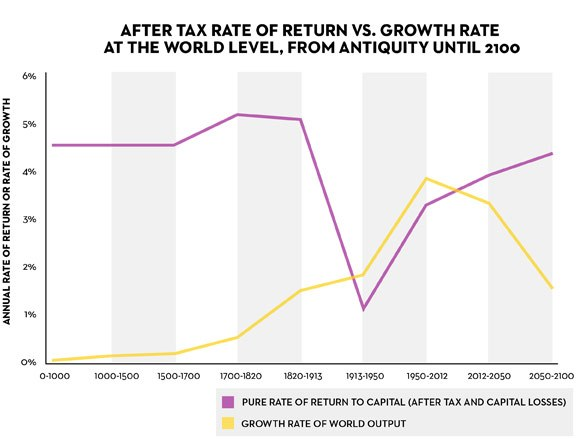 A graph explaining the after tax rate of return versus growth rate at the world level from antiquity until 2100.