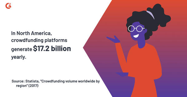 According to a 2017 Statista analysis, crowdfunding platforms in North Americagenerate $17.2 billion yearly.