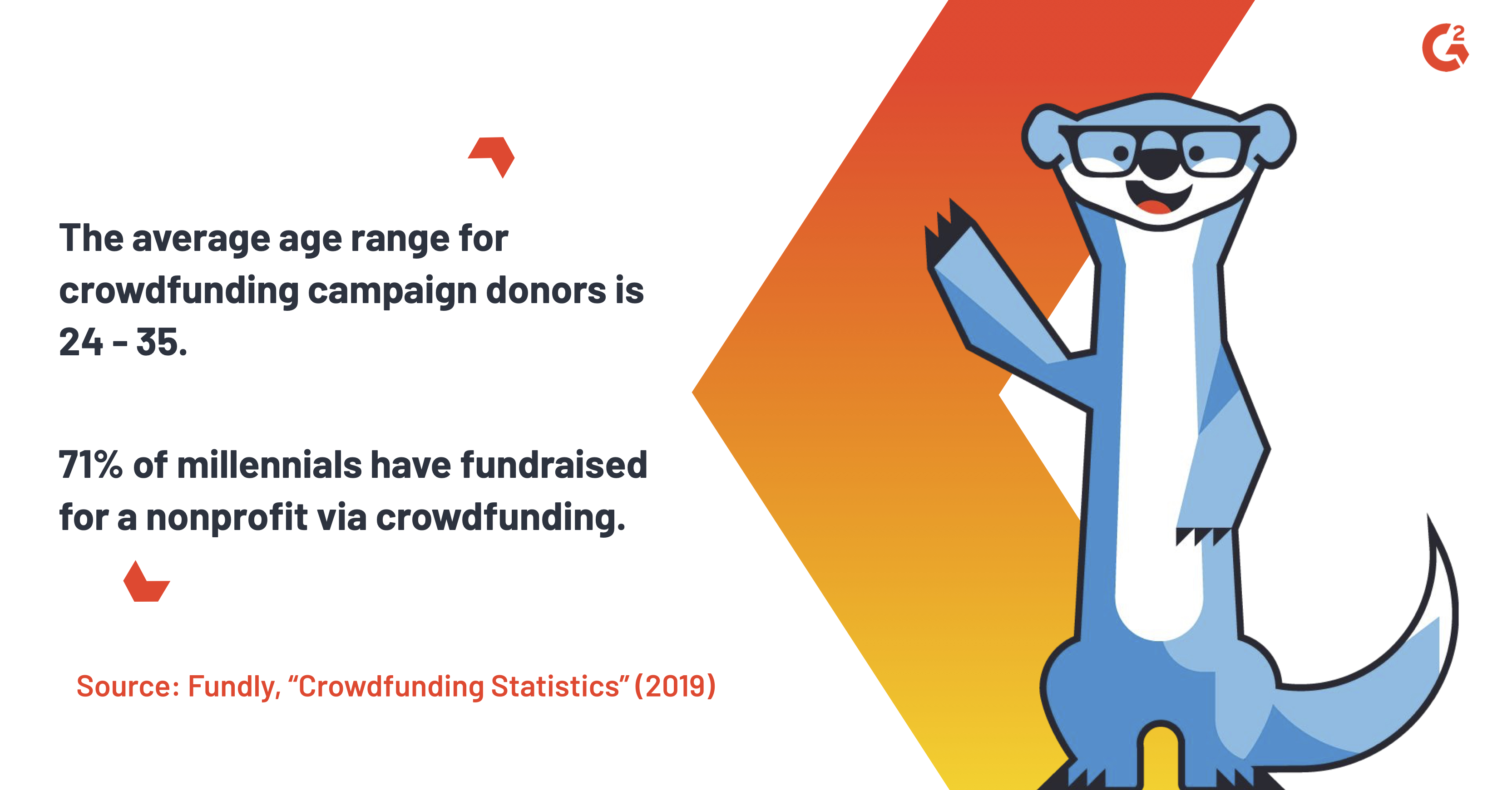 """According to Fundly's 2019 """"Crowdfunding Statistics"""" report, The average age range for crowdfunding campaign donors is 24.-35. 71% of millennials have fundraised for a nonprofit via crowdsurfing."""