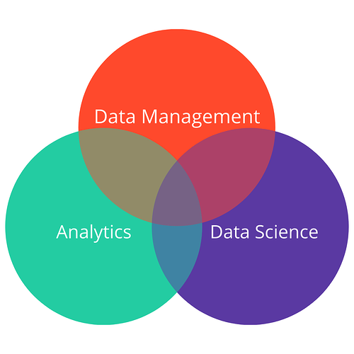 confluence of data management, analytics, and data science