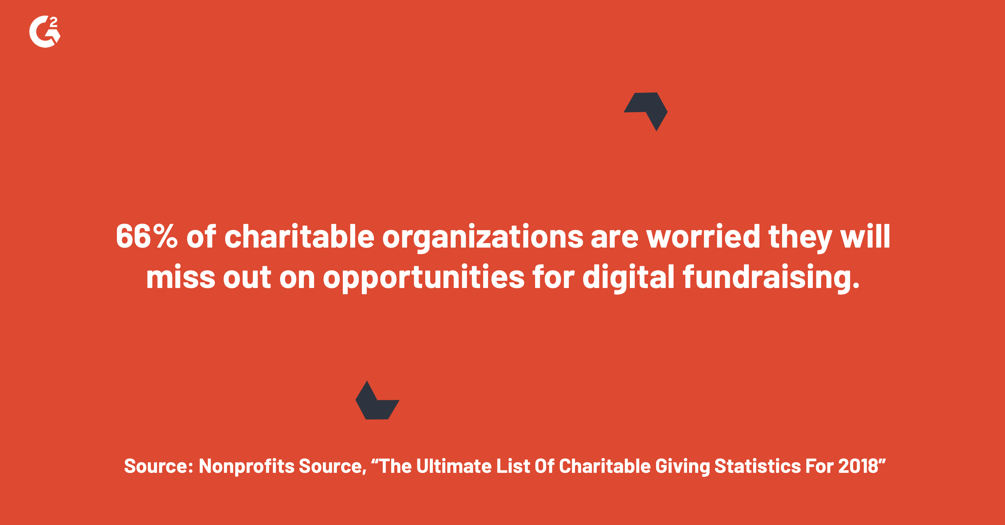 66% of charitable organizations are worried they will miss out on opportunities for digital fundraising.