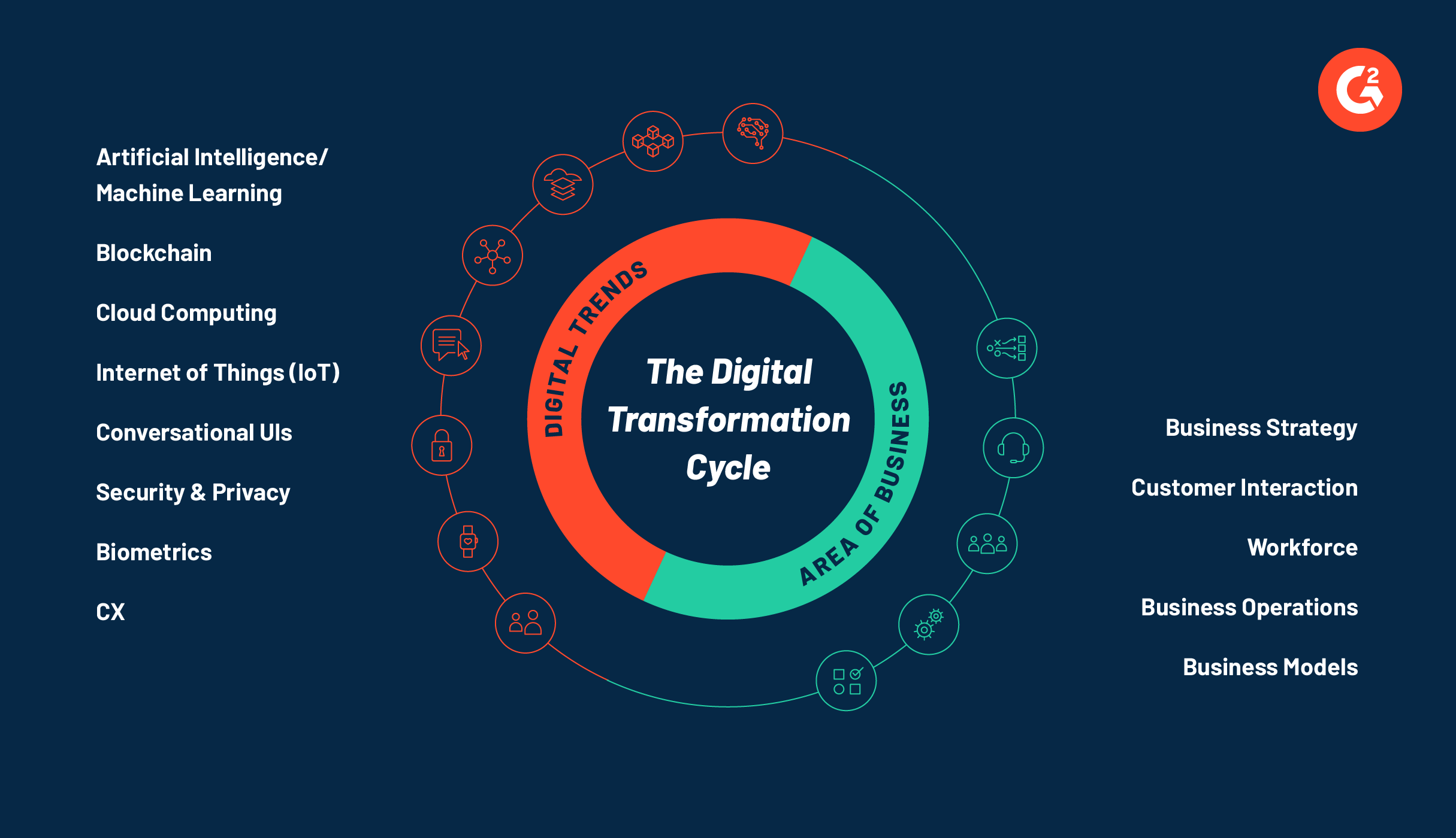 digital-trends-2020-transformation-cycle