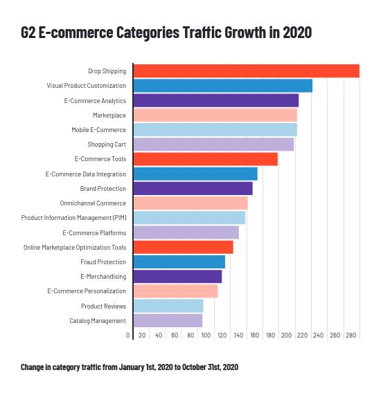 e-commerce-category-traffic