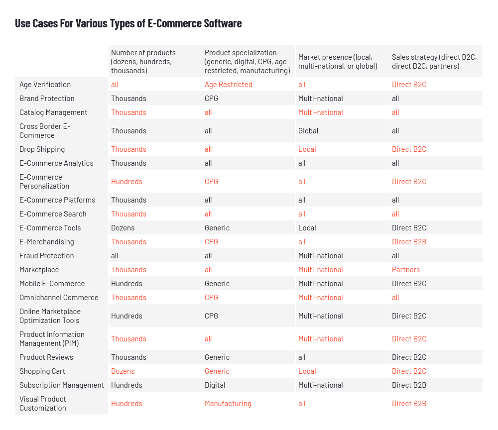 use cases for various types of e-commerce software