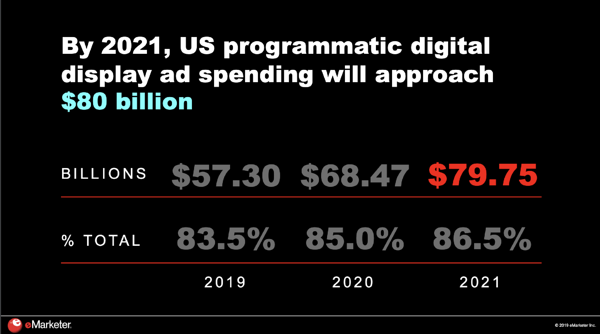 eMarketer estimates that by 2021, United States' programmatic digital display ad spending will approach $80 billion