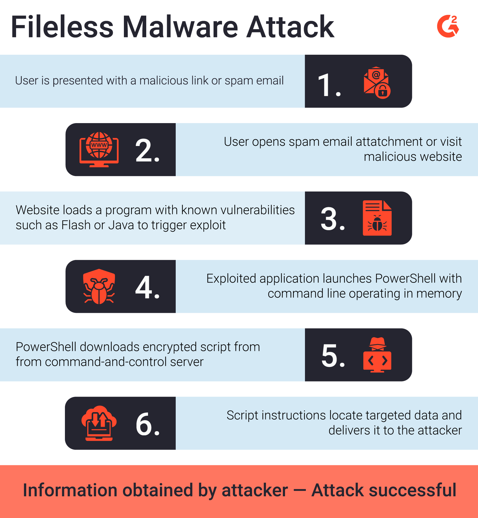 Six steps of a fileless malware attack and progression to attacker receiving user data