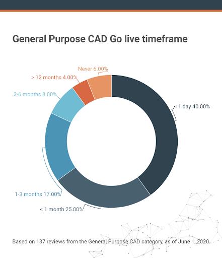 general purpose CAD go live timeframe based on reviews