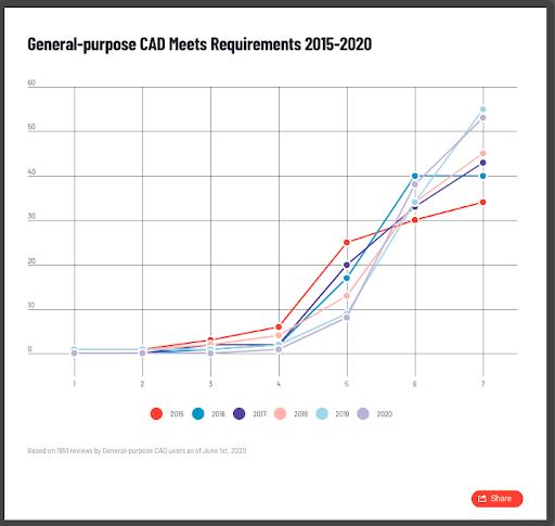 general purpose CAD meets requirements graph 2015-2020