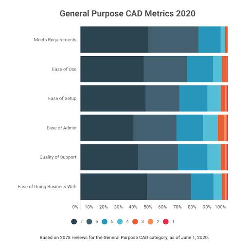 general-purpose CAD simple six metrics 2020