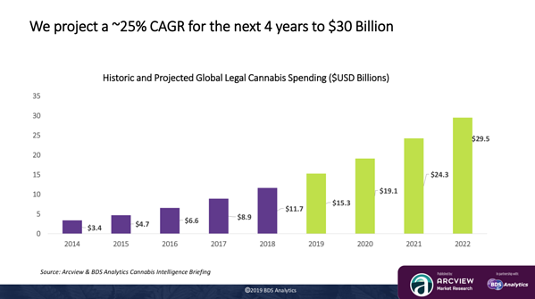 graph depicting growth of cannabis industry up to $30 billion in the next four years