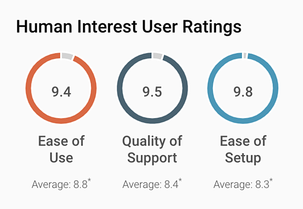 G2 users rate Human Interest highly for ease of use, ease of setup, and quality of support.