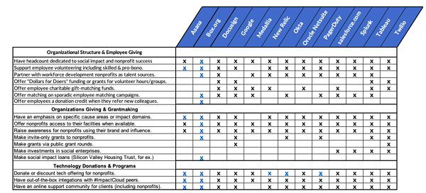 table breaking down impact cloud vendor commitments